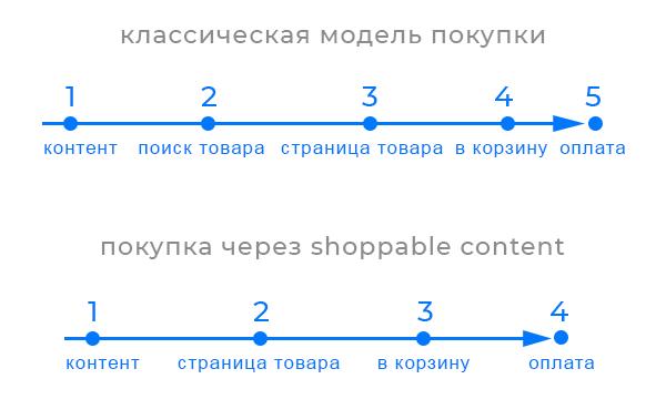 Покупательский путь короче при Shoppable контенте