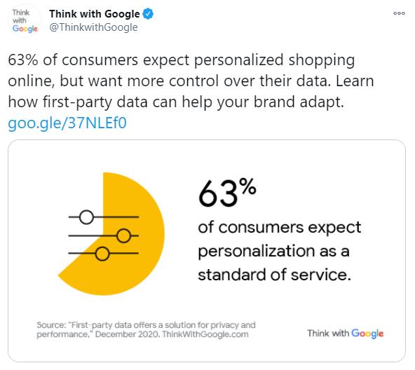 Think with Google's tweet