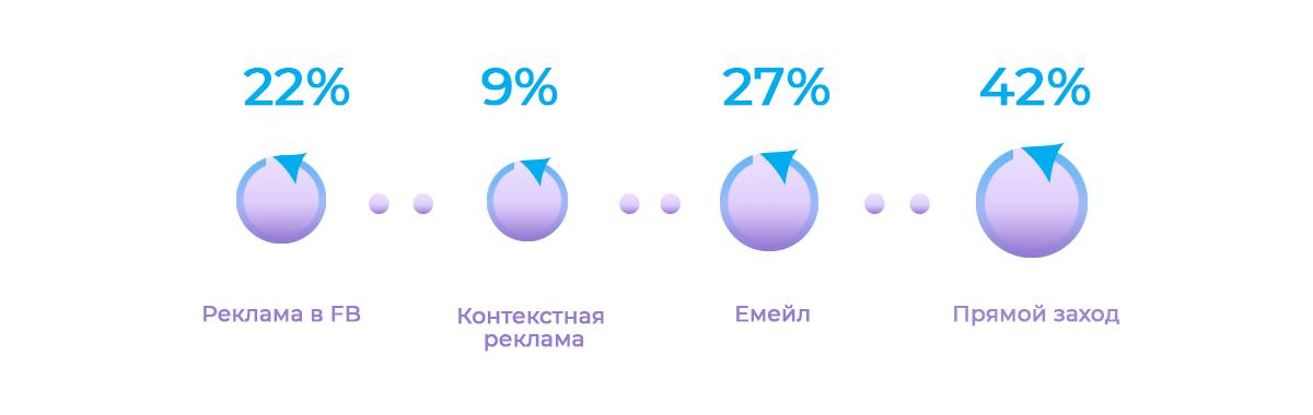 Пользовательская модель