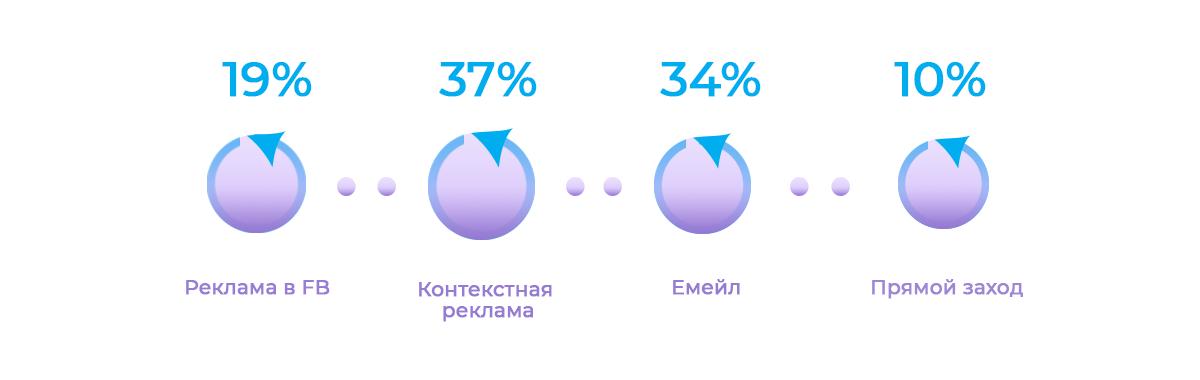 Атрибуция на основе данных