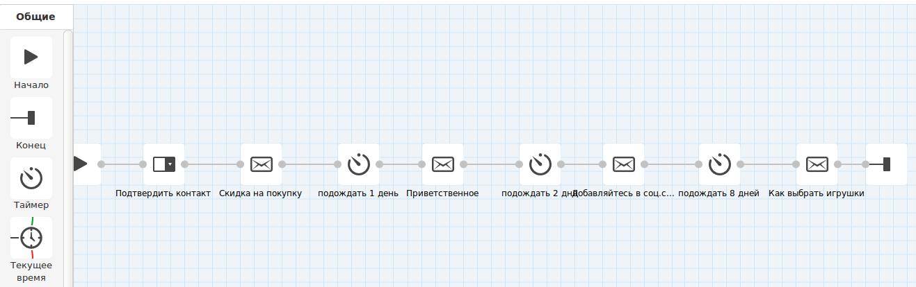Пример построения сценария в eSputnik