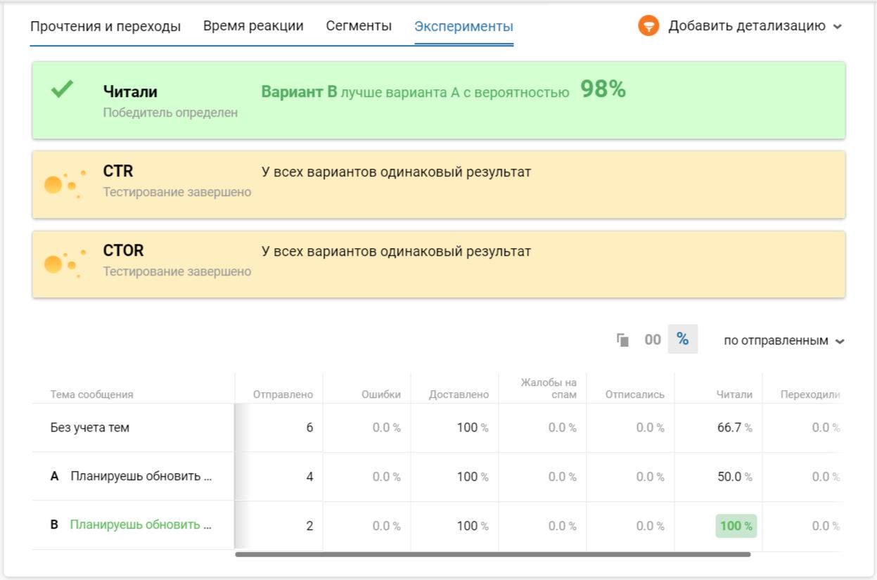 Тестирование темы письма в eSputnik