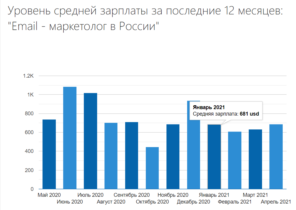 Изменение уровня средней зарплаты email - маркетолога в России