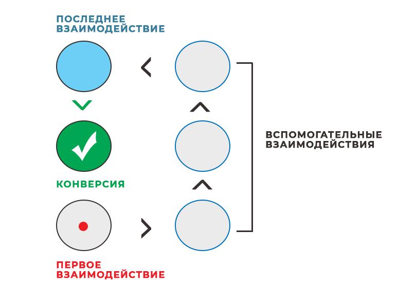 Схема вспомогательные конверсии