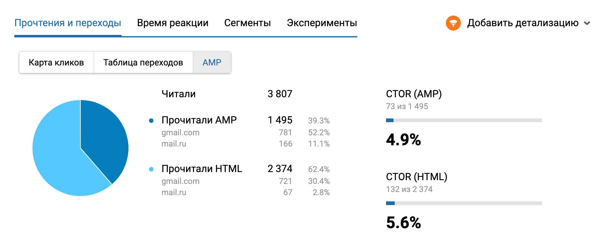 Статистика АМР