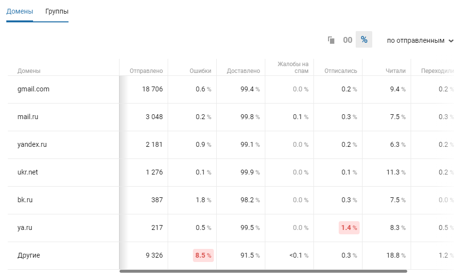 Статистика по доменам