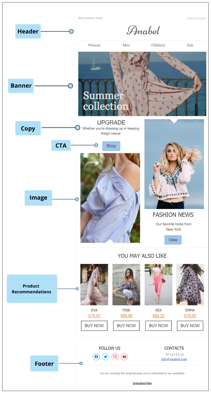 Email template elements