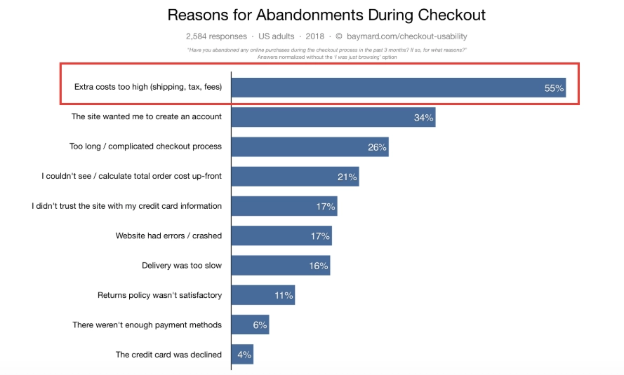 Why people abandon carts during checkout