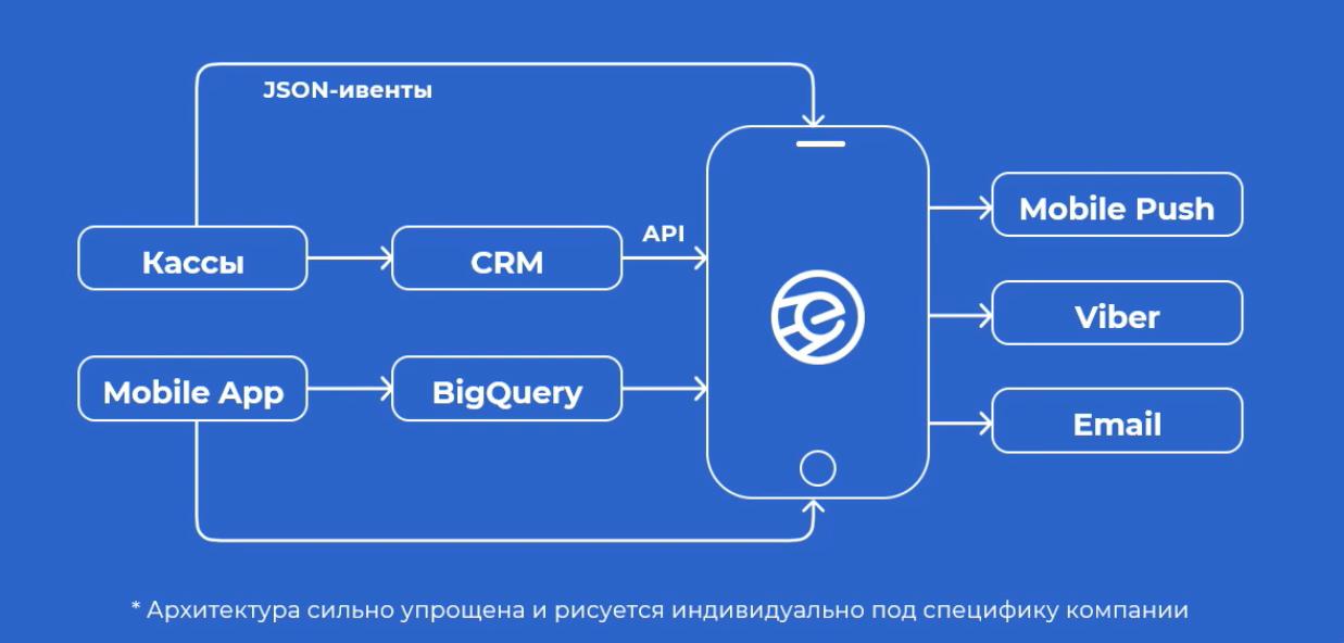 Система передачи данных о клиентах при помощи CDP