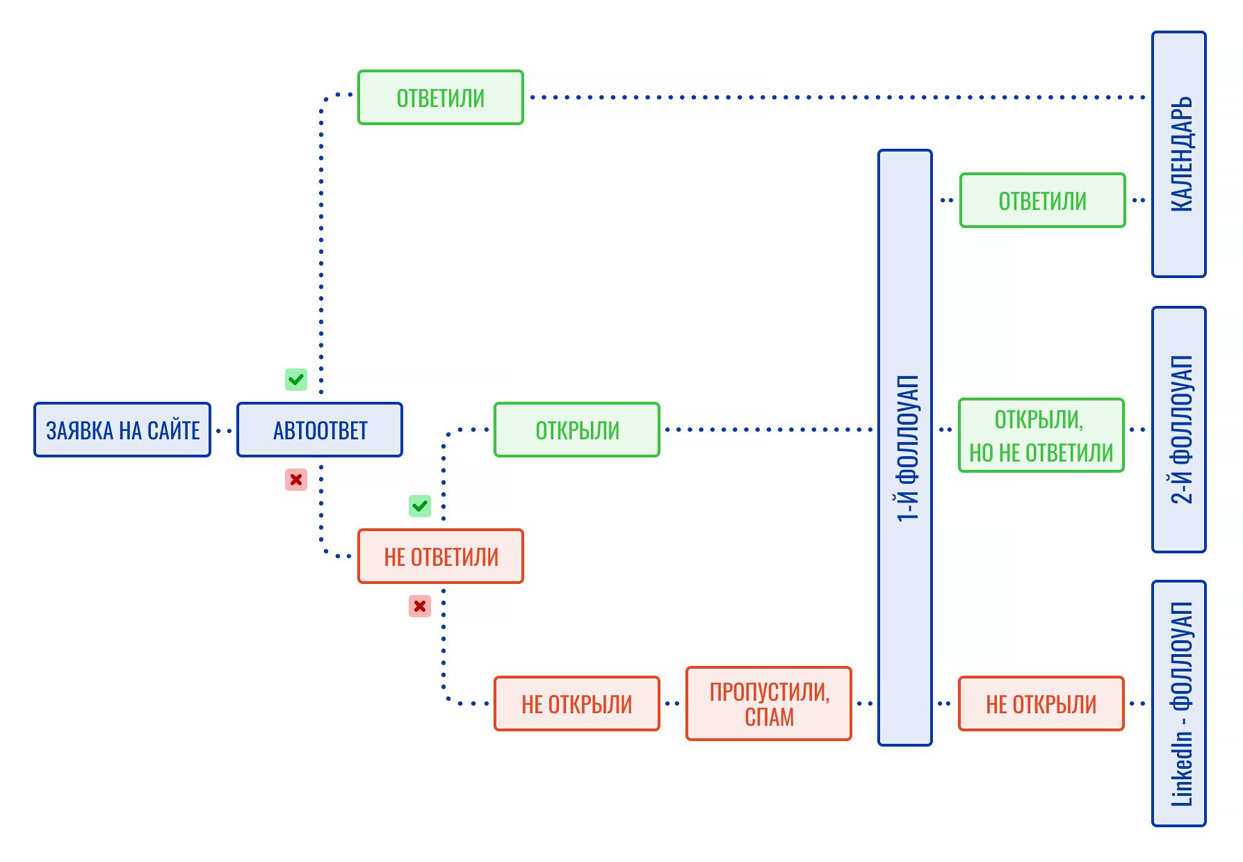 Предложенная схема автоматической цепочки после заявки