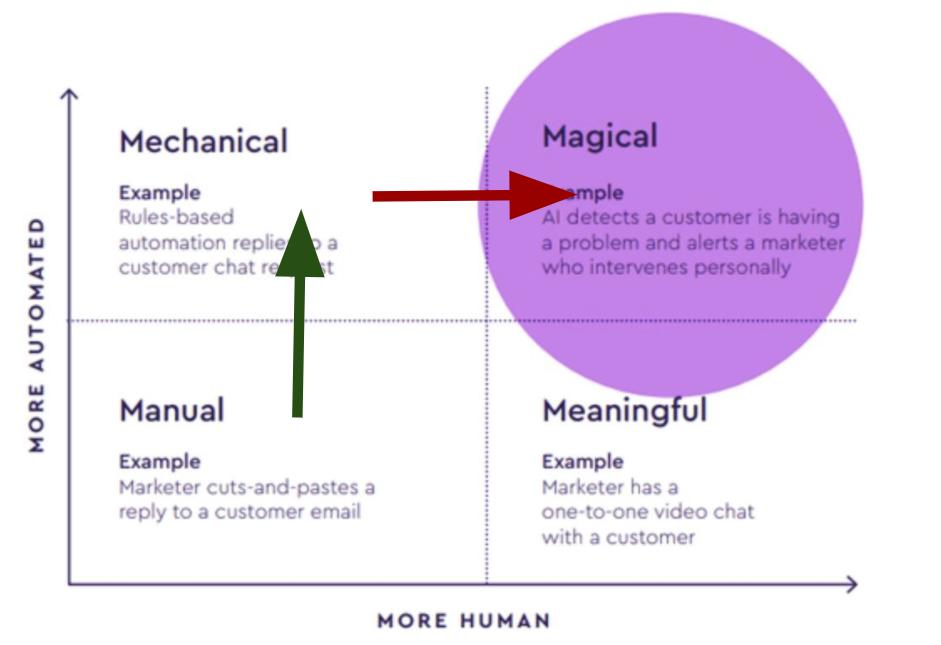 Человечность и автоматизация