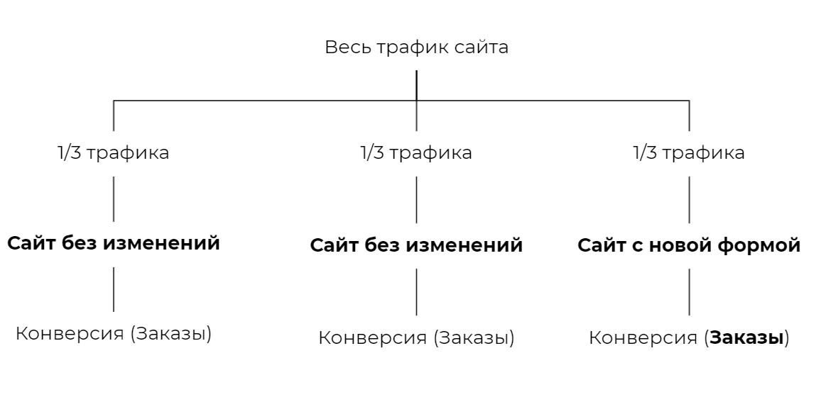 А/А/B-тестирование