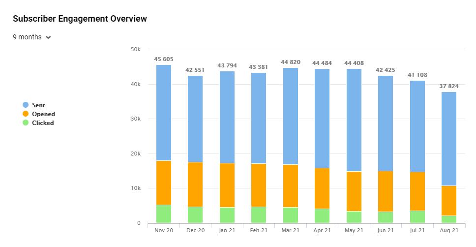 Subscriber Engagement Overview in eSputnik