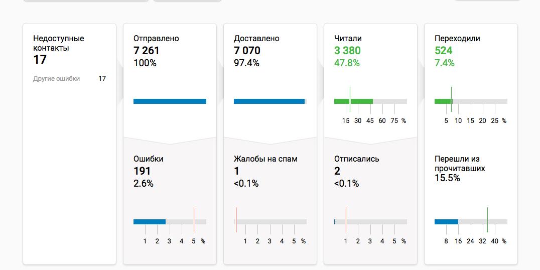 Данные рассылки в eSputnik