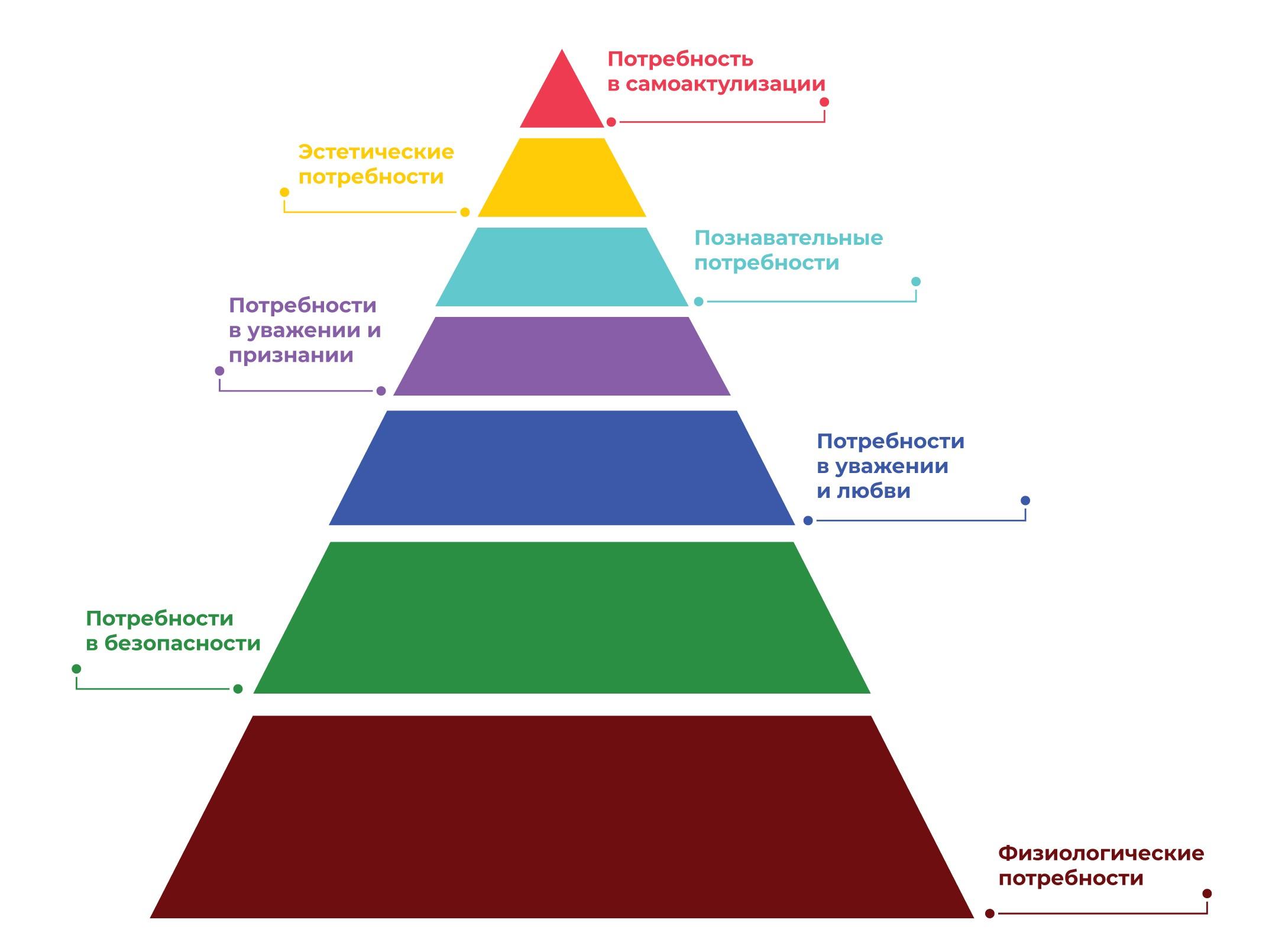 Дополненный вариант пирамиды Маслоу