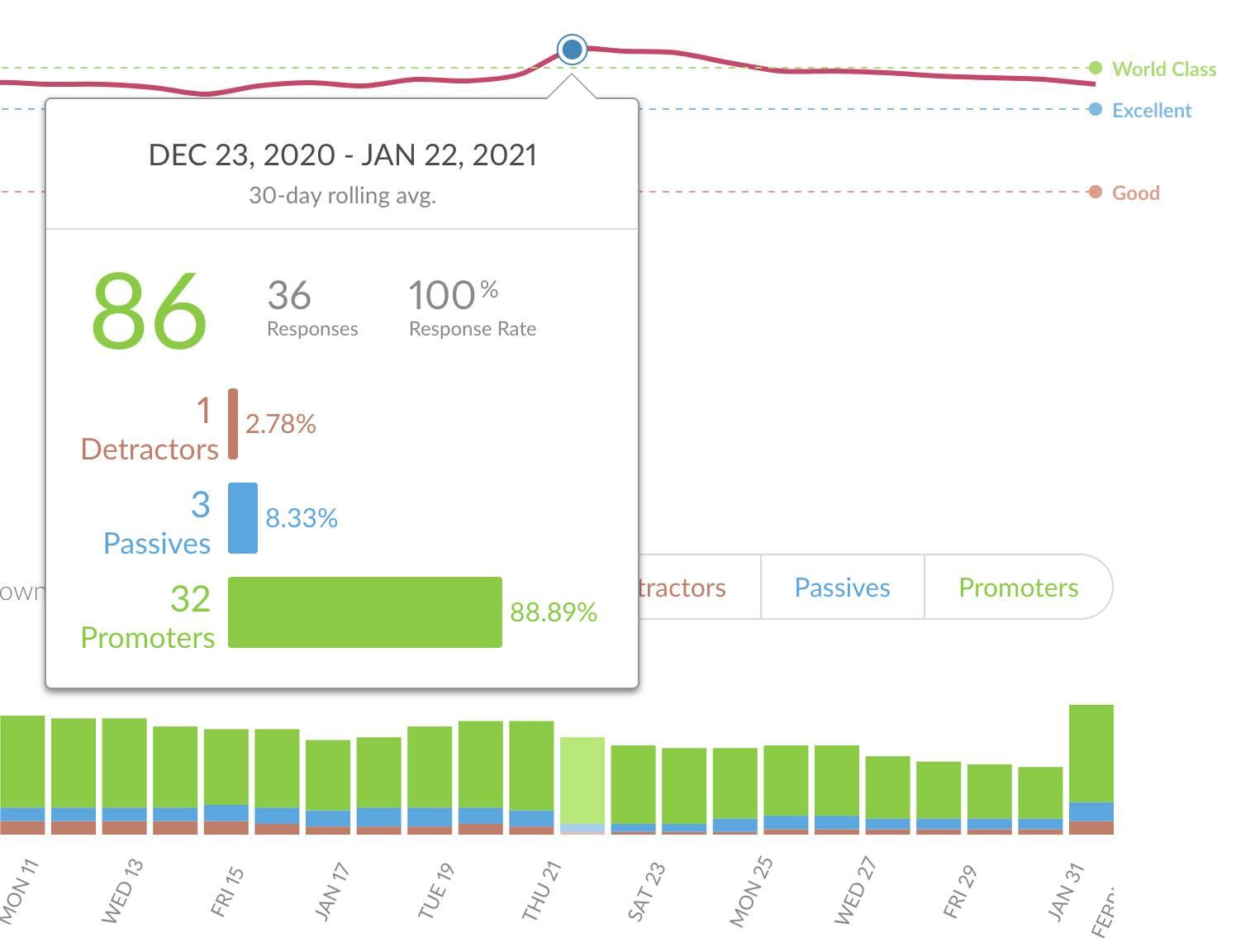 eSputnik survey results, December 2020 – January 2021