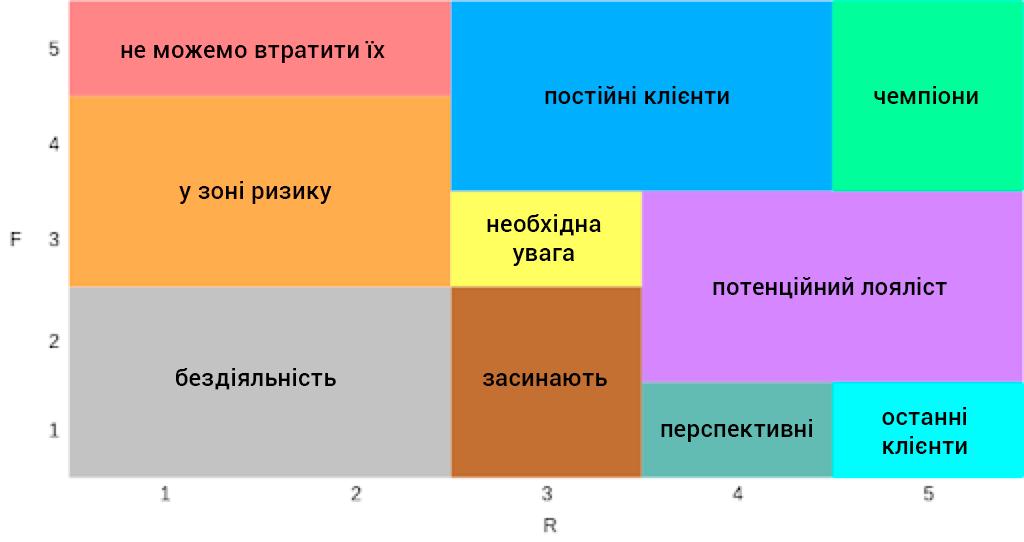 Приклад поділу на сегменти