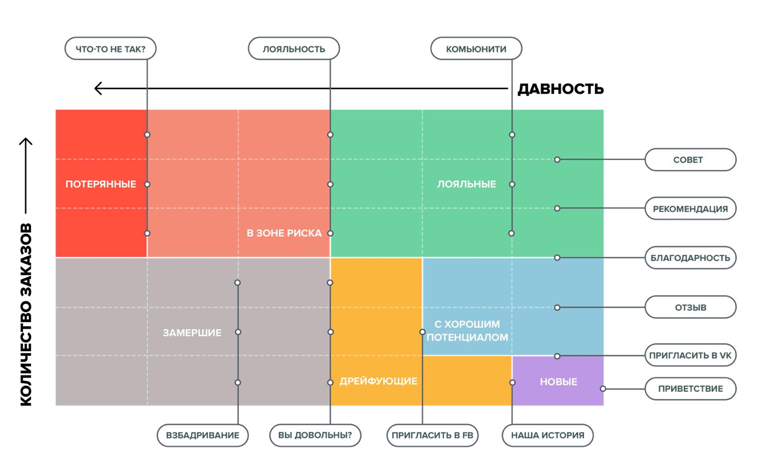 Схема коммуникации с разными сегментами