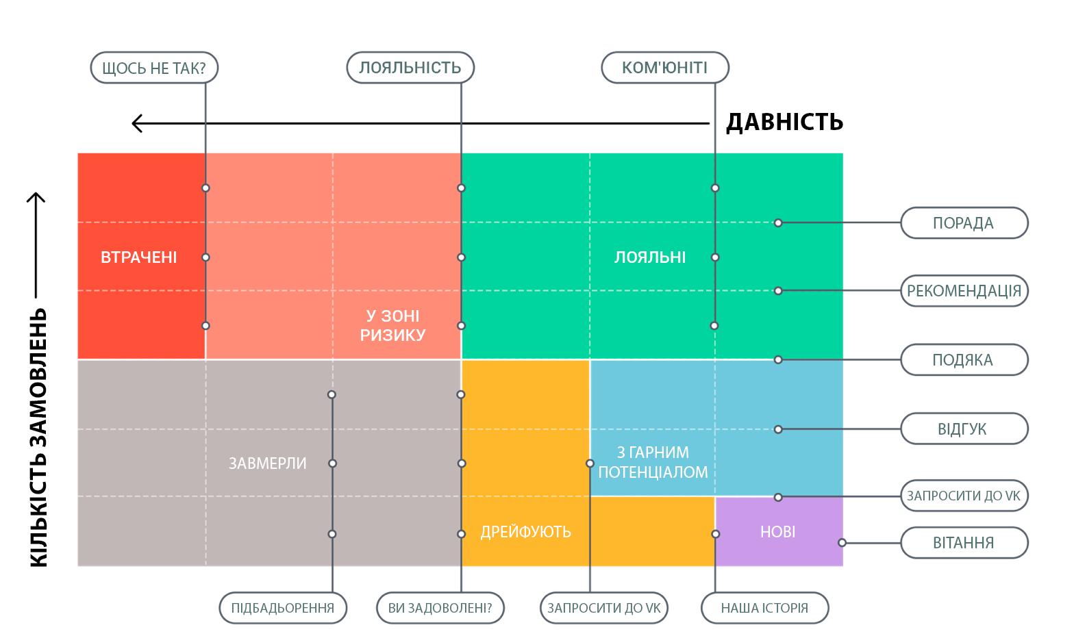 Схема комунікації з різними сегментами
