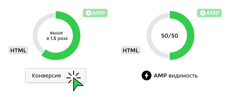 Результати AMP-розсилки