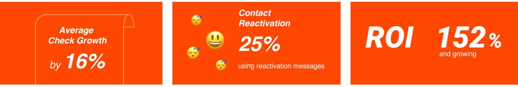 Results of customer segmentation