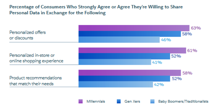 Image reference: https://www.salesforce.com/blog/consumers-want-more-personalized-marketing/