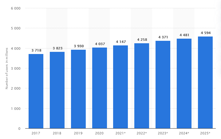 Image reference: https://www.statista.com/statistics/255080/number-of-e-mail-users-worldwide/