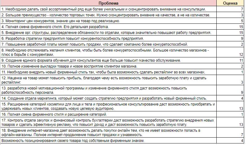 Таблиця 4