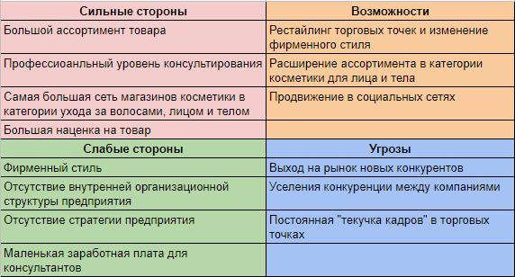 Таблиця 2