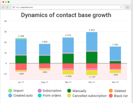 Dynamics of contact base growth