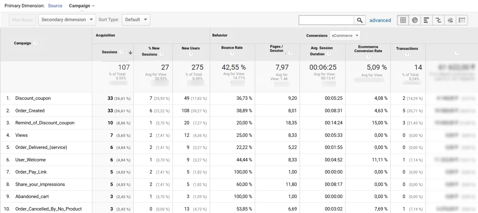 Trigger analysis in Google Analytics