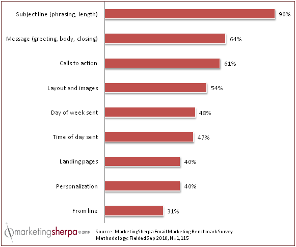 Key email campaign elements most businesses routinely test for optimization