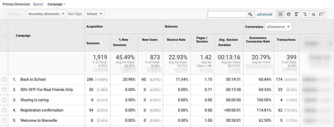 Promotional email campaign analysis in Google Analytics