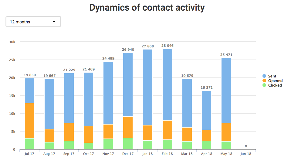 Analysis of contact activity