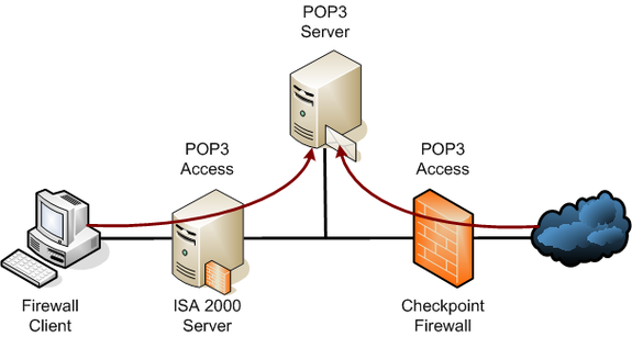 POP3 email protocol