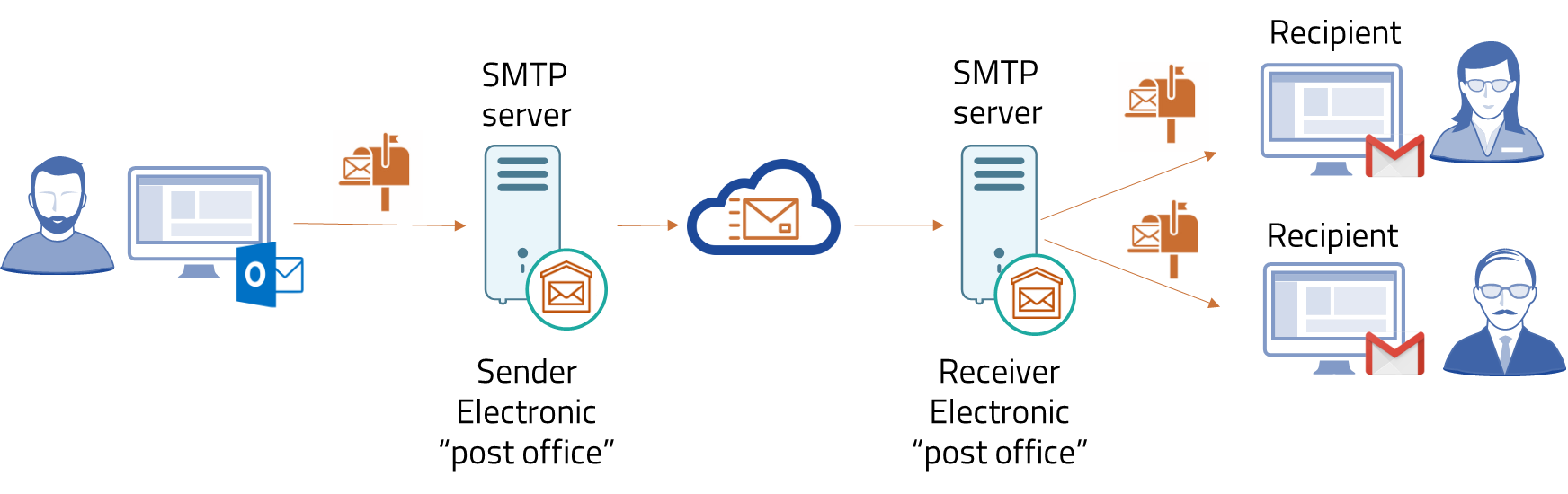 SMT email protocol