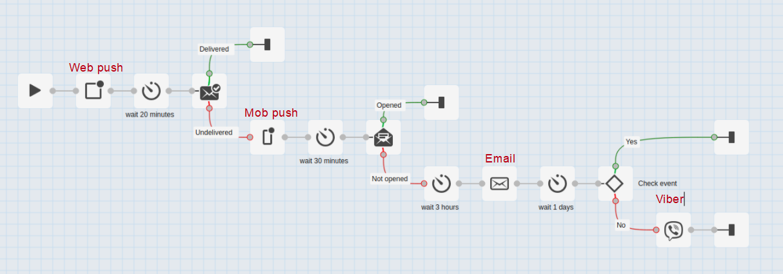 Multichannel workflow