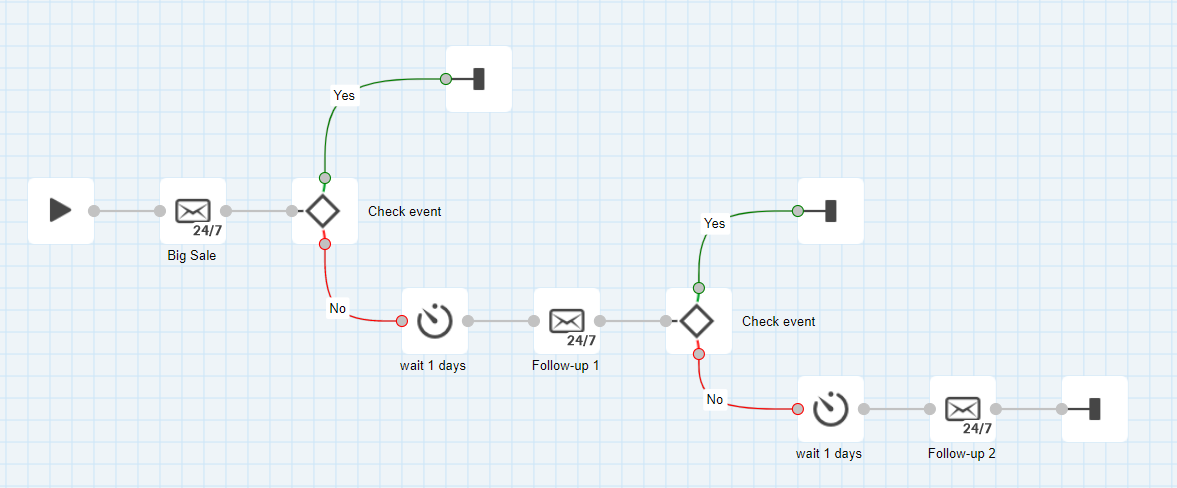 Workflow with three emails