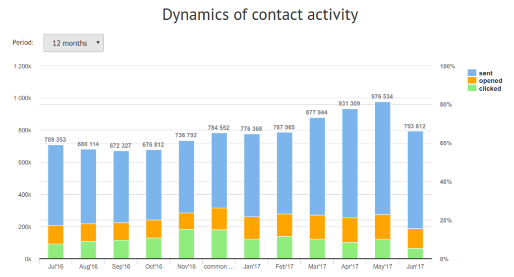 dynamics of contact list activity