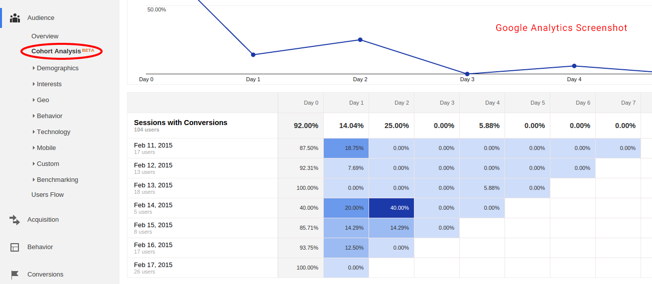 Cohort Analisys in Google Analytics