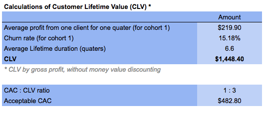calculation the Customer Lifetime Value (CLV)
