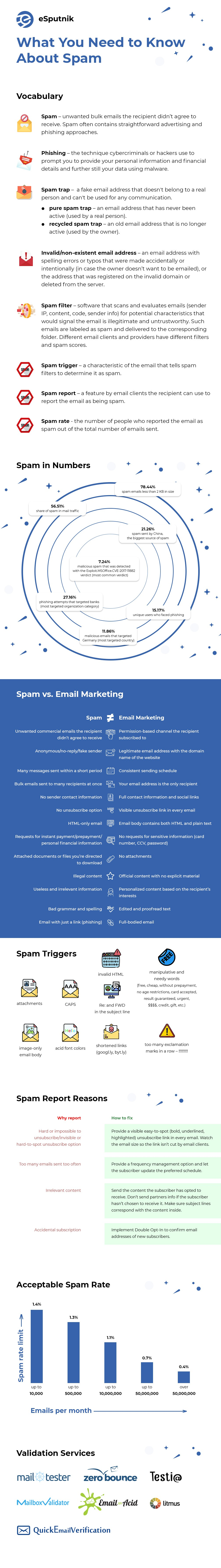What you need to know about spam