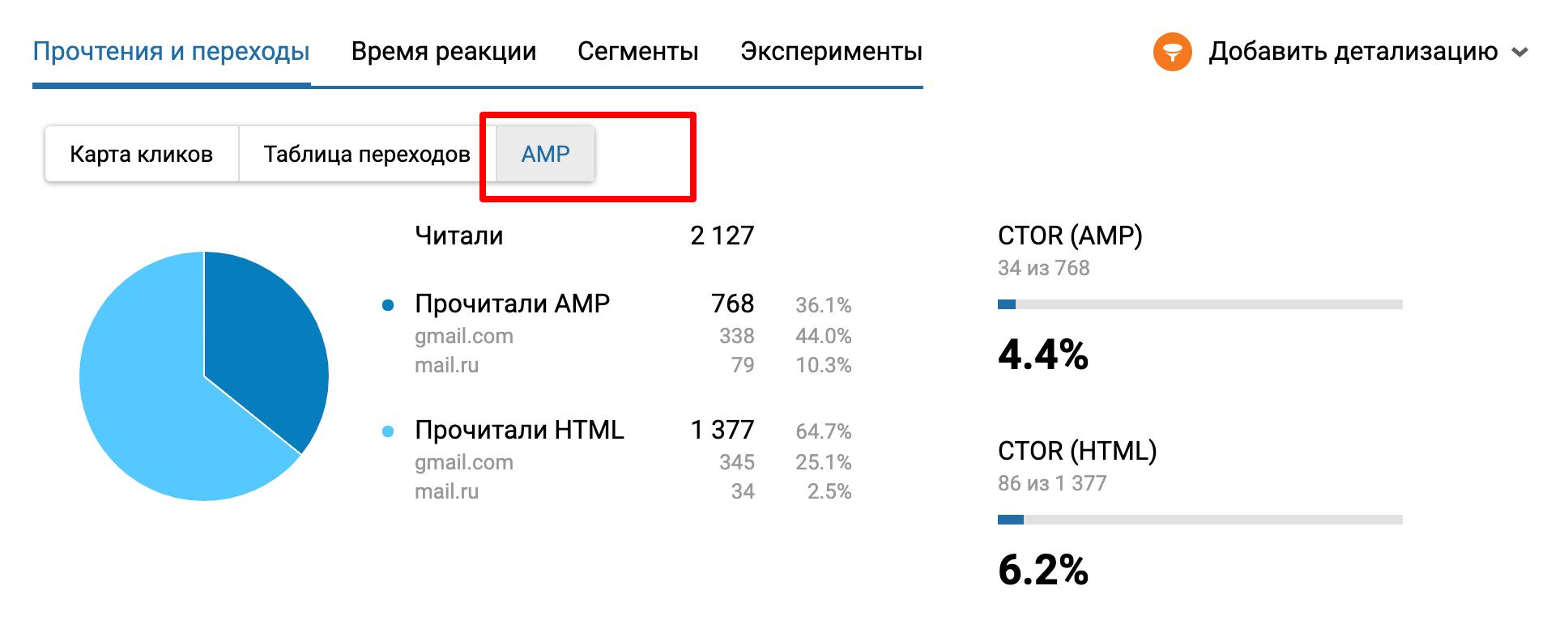 Показатели по AMP-рассылке