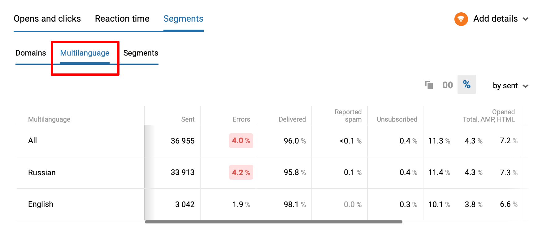Additional Statistics for AMP campaigns