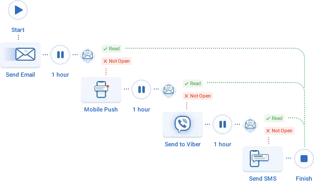 Multichannel Campaign Scenario
